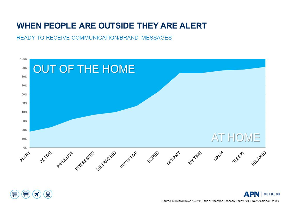 AT HOME OUT OF THE HOME READY TO RECEIVE COMMUNICATION/BRAND MESSAGES WHEN PEOPLE ARE OUTSIDE THEY ARE ALERT Source: Millward Brown & APN Outdoor Atte