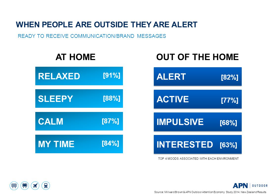 AT HOME OUT OF THE HOME READY TO RECEIVE COMMUNICATION/BRAND MESSAGES WHEN PEOPLE ARE OUTSIDE THEY ARE ALERT Source: Millward Brown & APN Outdoor Attention Economy Study 2014.