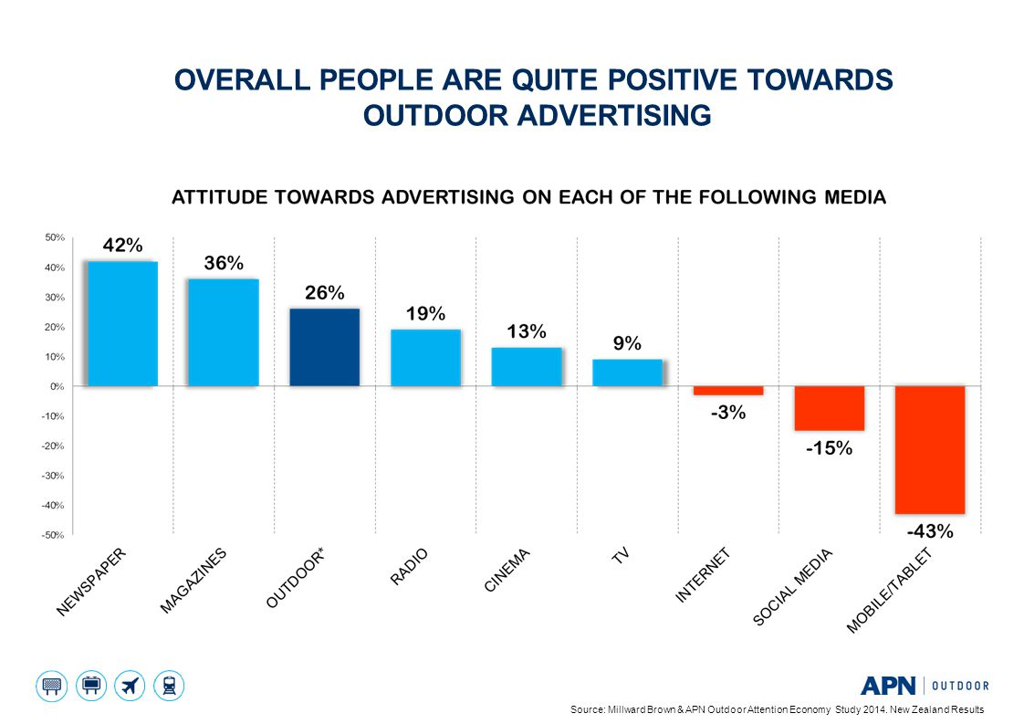 OVERALL PEOPLE ARE QUITE POSITIVE TOWARDS OUTDOOR ADVERTISING Source: Millward Brown & APN Outdoor Attention Economy Study 2014. New Zealand Results