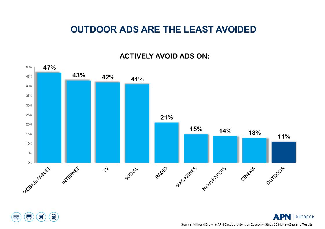8 OUTDOOR ADS ARE THE LEAST AVOIDED Source: Millward Brown & APN Outdoor Attention Economy Study 2014. New Zealand Results