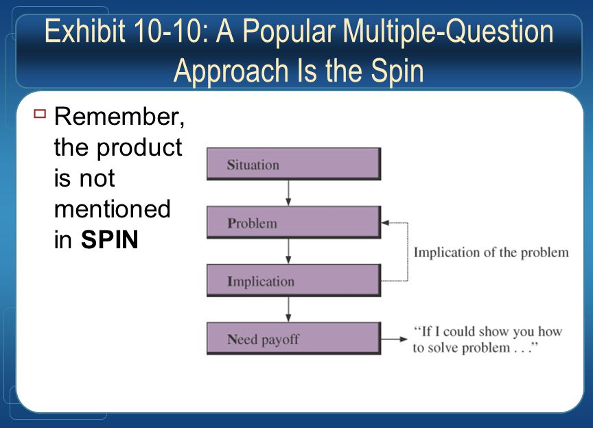 Exhibit 10-10: A Popular Multiple-Question Approach Is the Spin  Remember, the product is not mentioned in SPIN