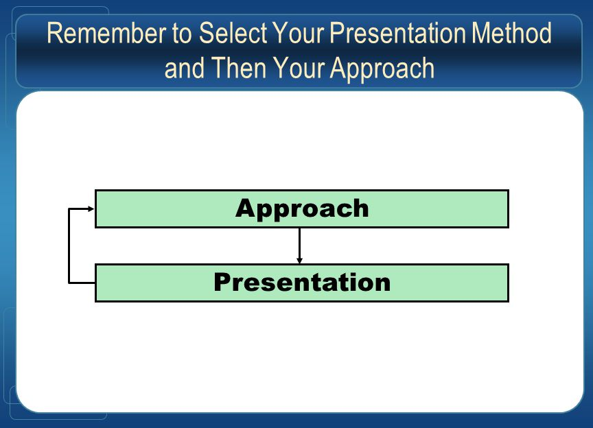 Remember to Select Your Presentation Method and Then Your Approach Approach Presentation