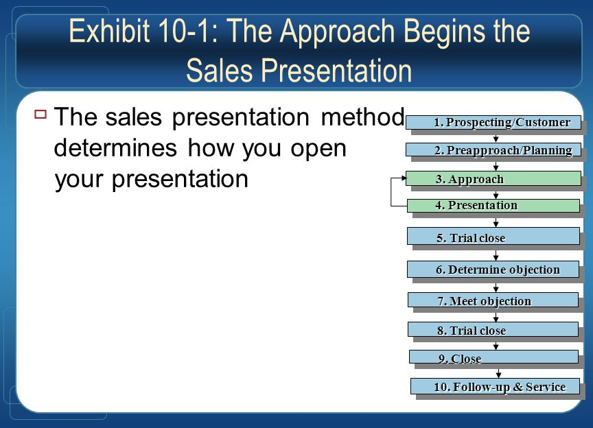 Exhibit 10-1: The Approach Begins the Sales Presentation  The sales presentation method determines how you open your presentation 10.