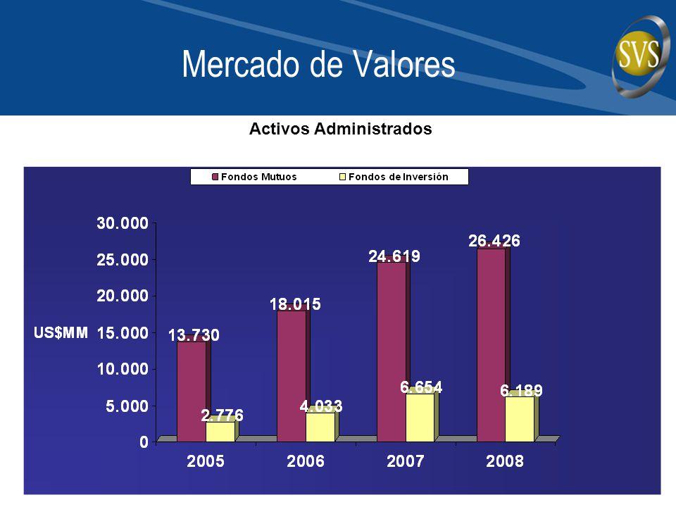 Mercado de Valores Activos Administrados