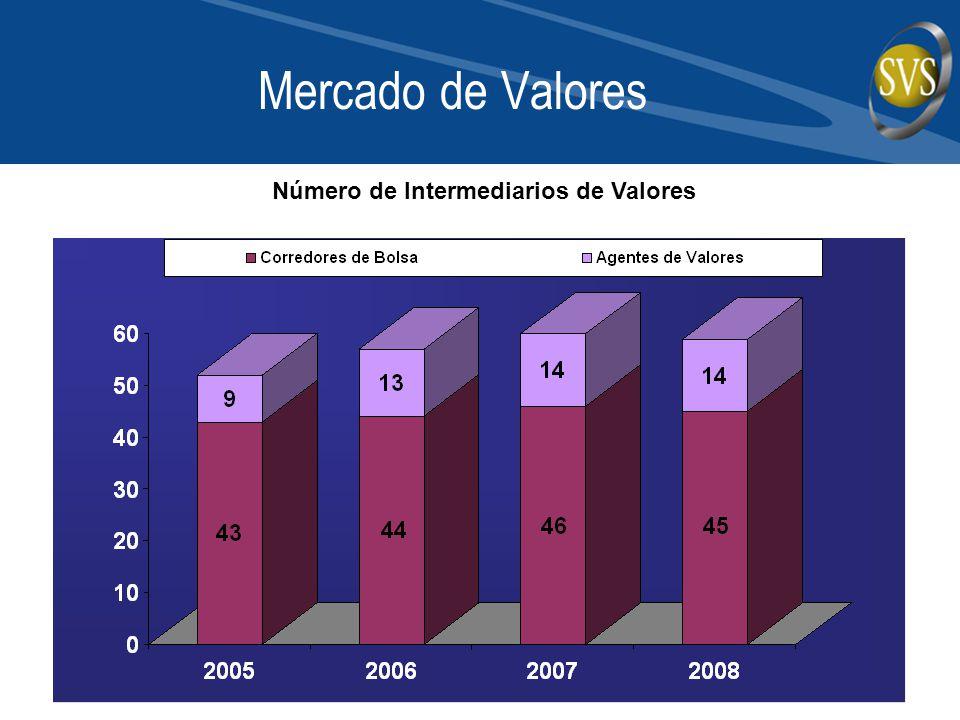 Mercado de Valores Número de Intermediarios de Valores