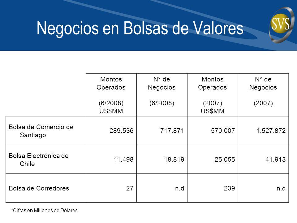 Negocios en Bolsas de Valores Montos Operados (6/2008) US$MM N° de Negocios (6/2008) Montos Operados (2007) US$MM N° de Negocios (2007) Bolsa de Comer