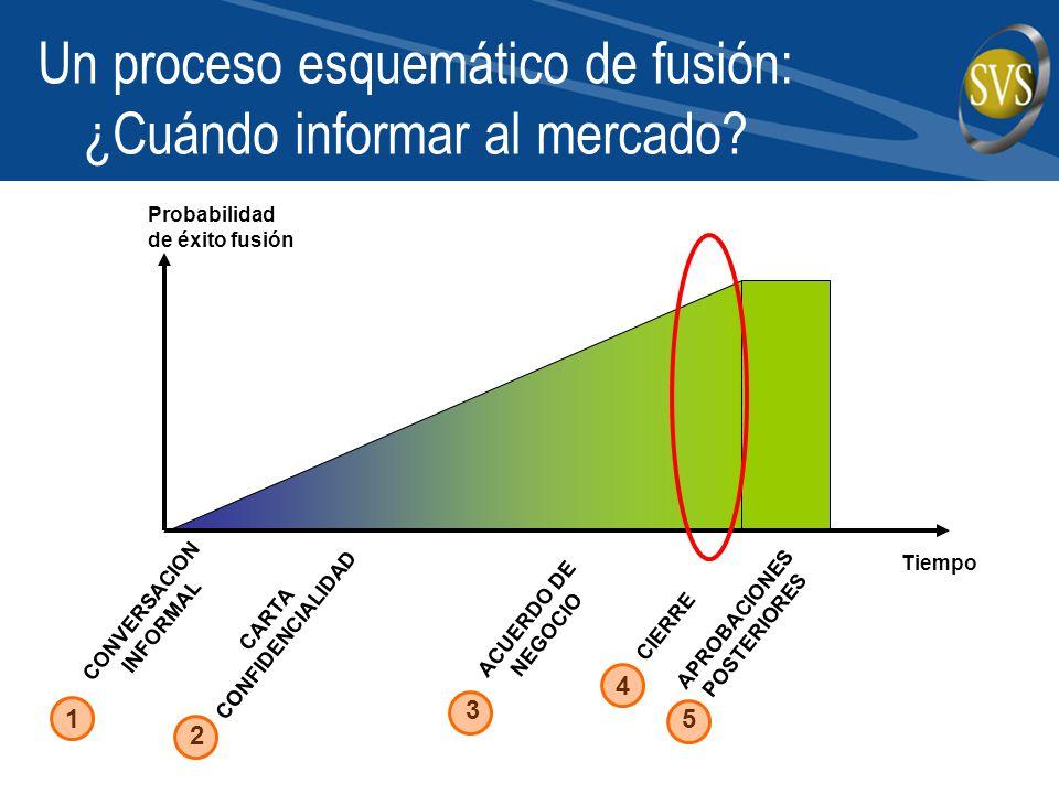 Un proceso esquemático de fusión: ¿Cuándo informar al mercado? CONVERSACION INFORMAL Probabilidad de éxito fusión Tiempo CARTA CONFIDENCIALIDAD ACUERD