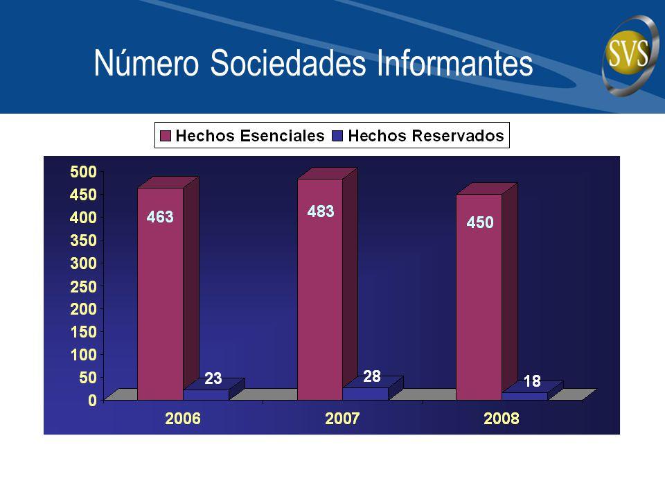 Número Sociedades Informantes