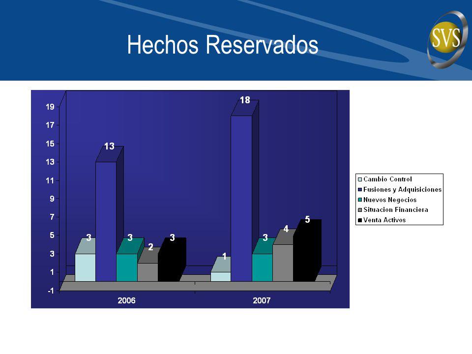 Hechos Reservados
