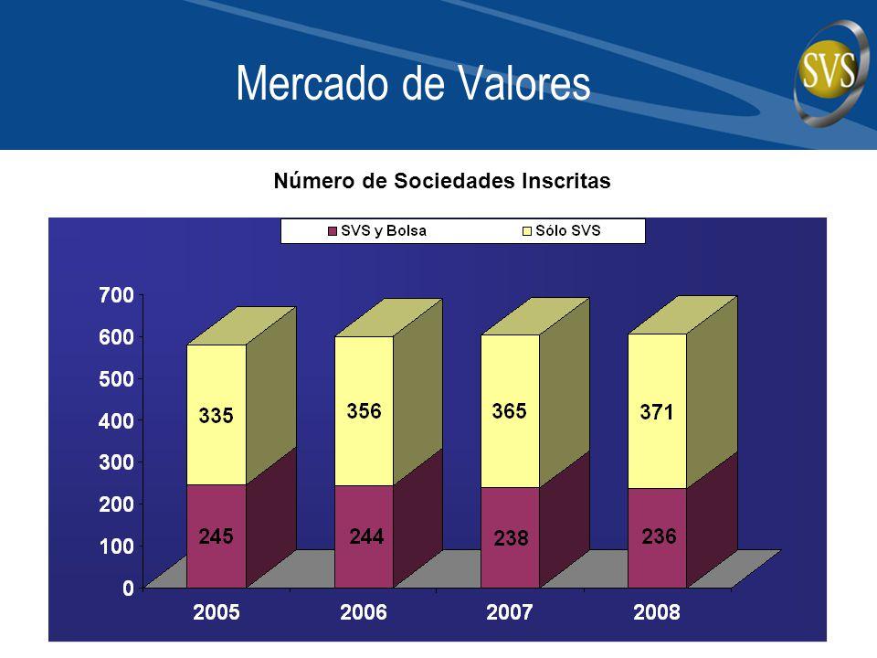 Número de Sociedades Inscritas