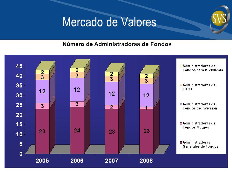 Mercado de Valores Número de Administradoras de Fondos