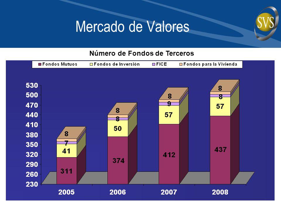 Mercado de Valores Número de Fondos de Terceros