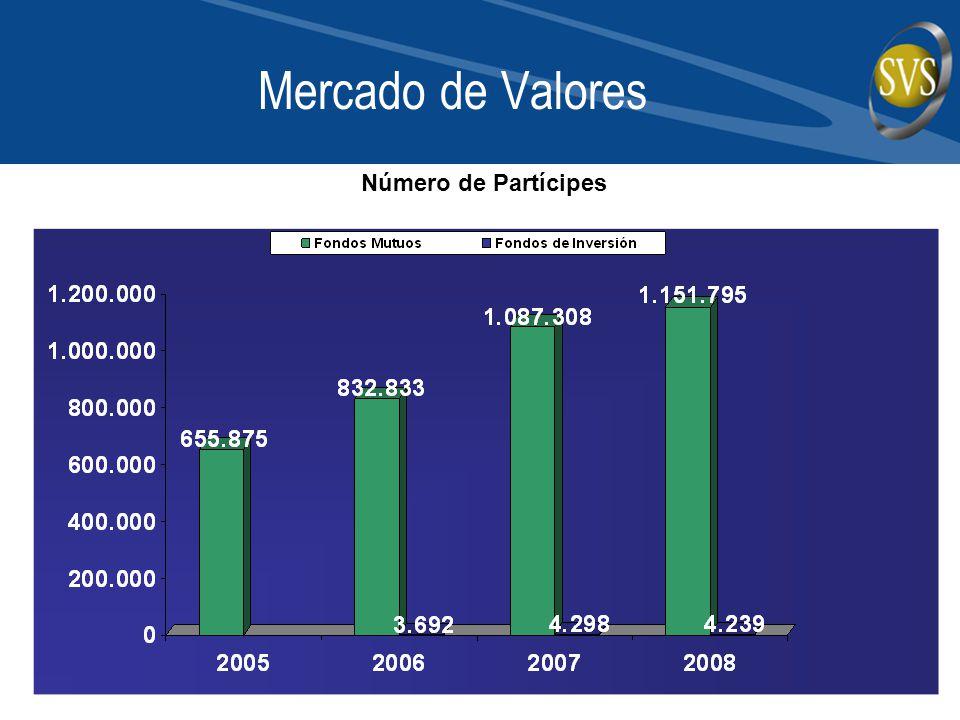 Mercado de Valores Número de Partícipes
