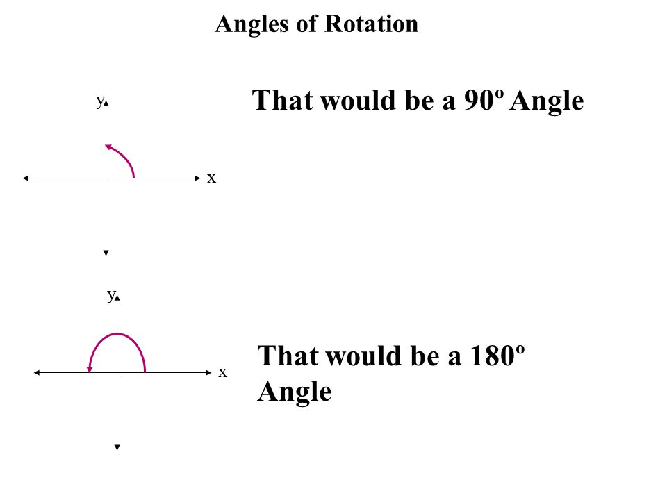 Angles of Rotation x y That would be a 90º Angle x y That would be a 180º Angle
