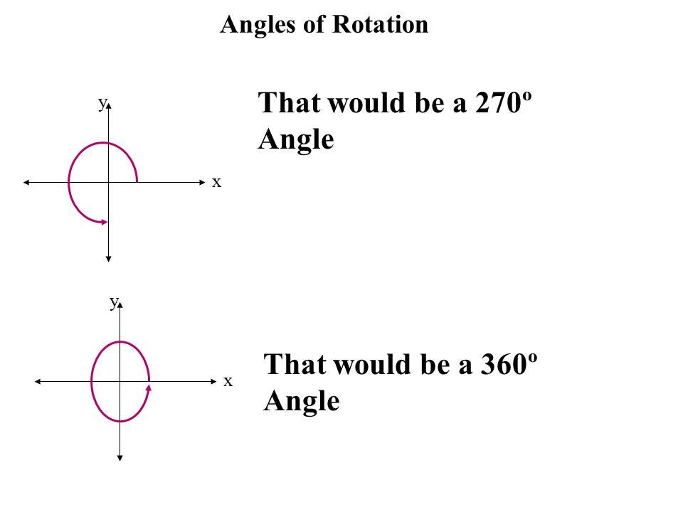 Angles of Rotation x y That would be a 270º Angle x y That would be a 360º Angle