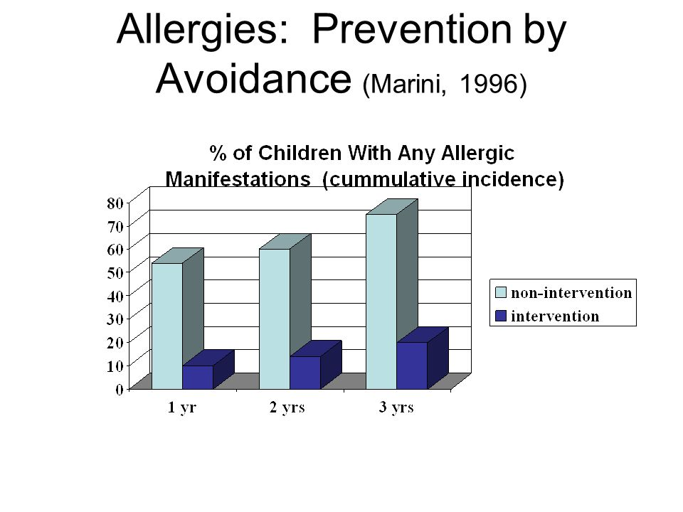 Allergies: Prevention by Avoidance (Marini, 1996)