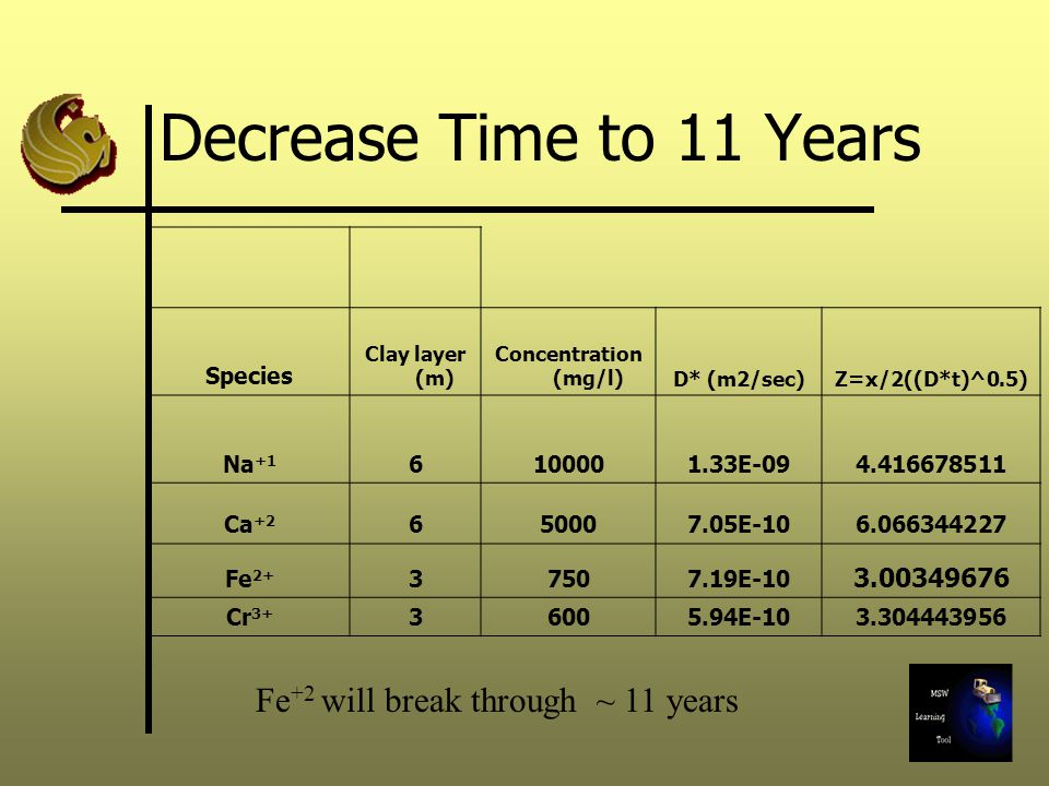 Decrease Time to 11 Years Species Clay layer (m) Concentration (mg/l)D* (m2/sec)Z=x/2((D*t)^0.5) Na +1 6100001.33E-094.416678511 Ca +2 650007.05E-106.