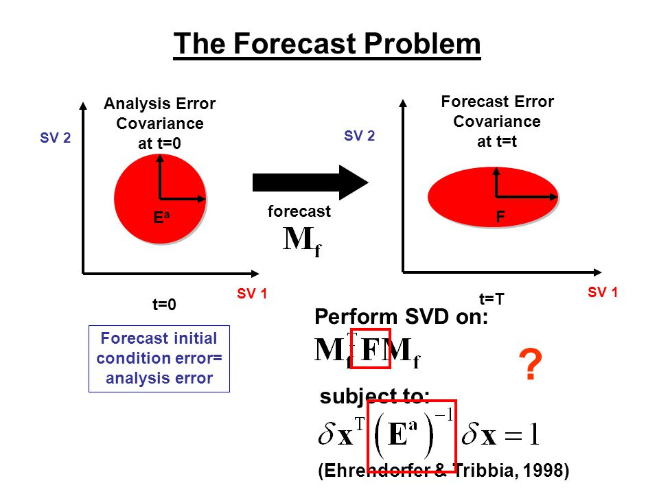 The Forecast Problem SV 1 SV 2 Analysis Error Covariance at t=0 SV 1 SV 2 Forecast Error Covariance at t=t t=0 t=T forecast Forecast initial condition error= analysis error EaEa F Perform SVD on: subject to: (Ehrendorfer & Tribbia, 1998) ?