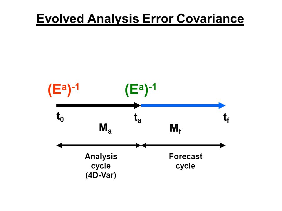 Evolved Analysis Error Covariance t0t0 tata tftf (E a ) -1 MaMa MfMf Analysis cycle (4D-Var) Forecast cycle