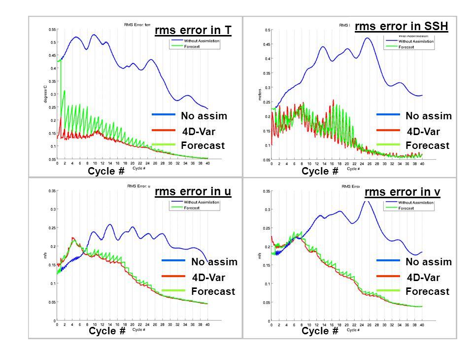 rms error in T rms error in u rms error in v rms error in SSH Cycle # 4D-Var No assim Forecast 4D-Var No assim Forecast 4D-Var No assim Forecast 4D-Var No assim Forecast
