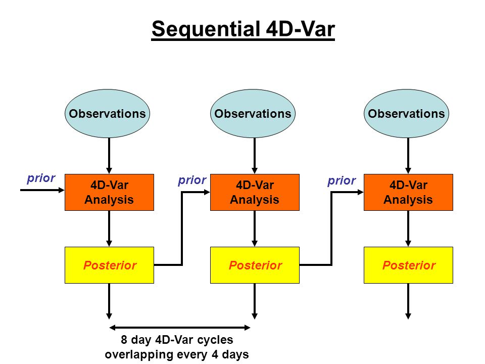 Observations 4D-Var Analysis Posterior Observations 4D-Var Analysis Posterior Observations 4D-Var Analysis Posterior prior Sequential 4D-Var 8 day 4D-Var cycles overlapping every 4 days