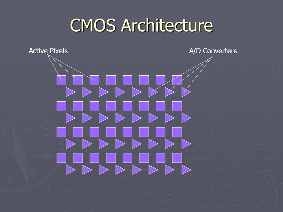CMOS Architecture Active PixelsA/D Converters