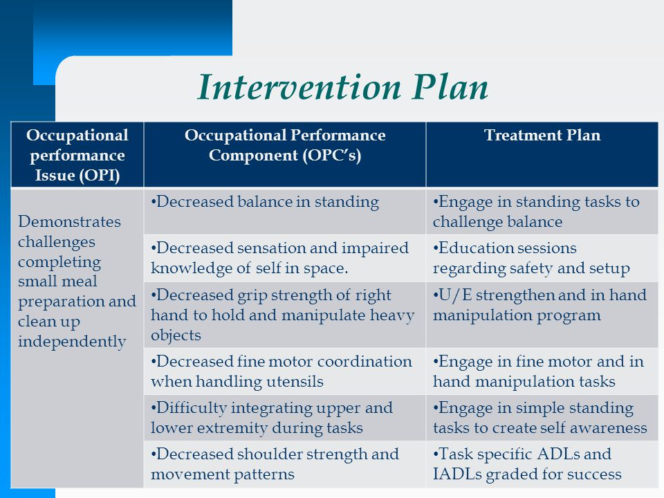 Intervention Plan Occupational performance Issue (OPI) Occupational Performance Component (OPC's) Treatment Plan Demonstrates challenges completing sm