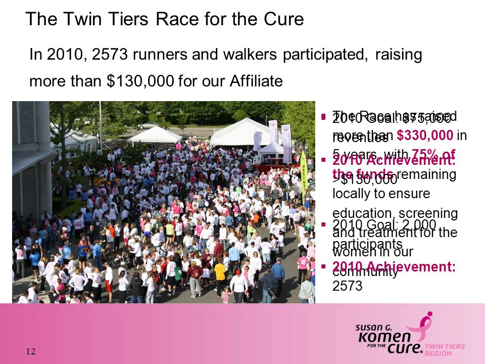 The Twin Tiers Race for the Cure In 2010, 2573 runners and walkers participated, raising more than $130,000 for our Affiliate 12  The Race has raised more than $330,000 in 5 years, with 75% of the funds remaining locally to ensure education, screening and treatment for the women in our community  2010 Goal: $75,000 revenues  2010 Achievement: >$130,000  2010 Goal: 2,000 participants  2010 Achievement: 2573