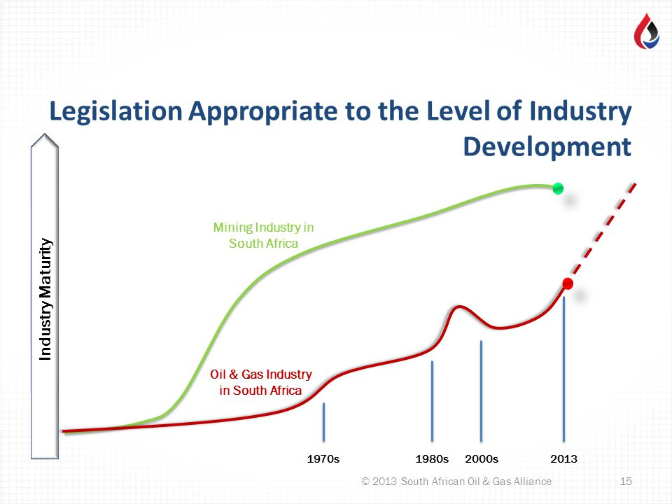 Legislation Appropriate to the Level of Industry Development © 2013 South African Oil & Gas Alliance15 Industry Maturity 1970s1980s2000s2013 Mining Industry in South Africa Oil & Gas Industry in South Africa