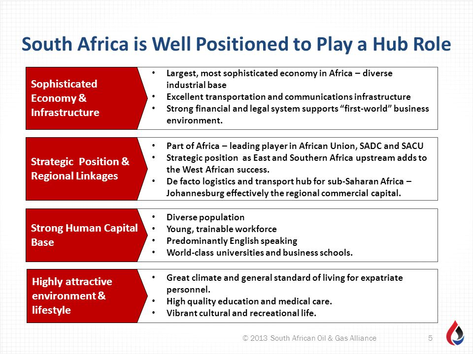 South Africa is Well Positioned to Play a Hub Role © 2013 South African Oil & Gas Alliance5 Sophisticated Economy & Infrastructure Largest, most sophisticated economy in Africa – diverse industrial base Excellent transportation and communications infrastructure Strong financial and legal system supports first-world business environment.