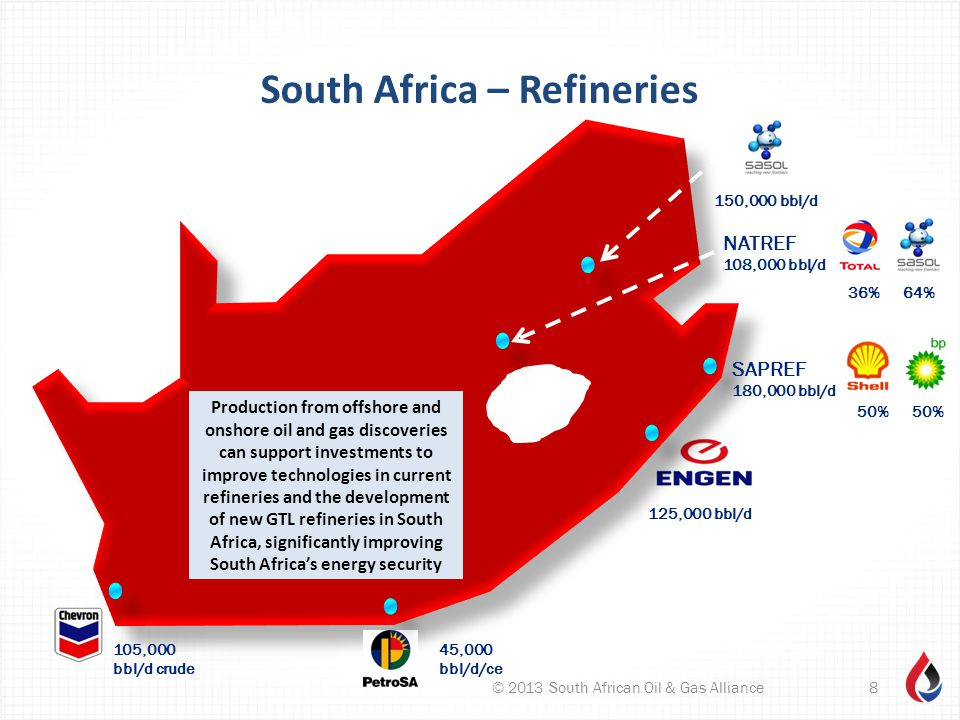 South Africa – Refineries © 2013 South African Oil & Gas Alliance8 105,000 bbl/d crude 125,000 bbl/d 150,000 bbl/d 45,000 bbl/d/ce SAPREF 180,000 bbl/d NATREF 108,000 bbl/d 50% 36% 64% Production from offshore and onshore oil and gas discoveries can support investments to improve technologies in current refineries and the development of new GTL refineries in South Africa, significantly improving South Africa's energy security