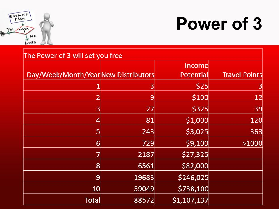 Power of 3 The Power of 3 will set you free Day/Week/Month/YearNew Distributors Income PotentialTravel Points 13$253 29$10012 327$32539 481$1,000120 5