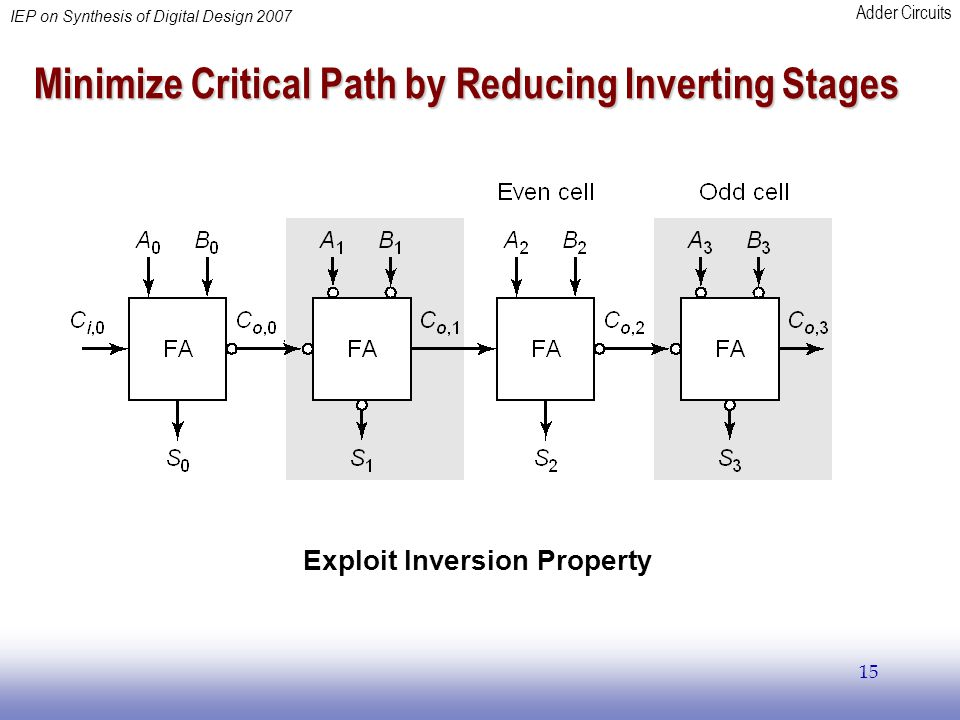 Adder Circuits IEP on Synthesis of Digital Design 2007 15 Minimize Critical Path by Reducing Inverting Stages Exploit Inversion Property