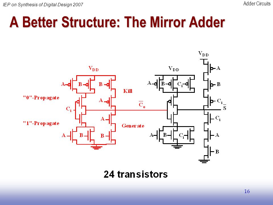 Adder Circuits IEP on Synthesis of Digital Design 2007 16 A Better Structure: The Mirror Adder