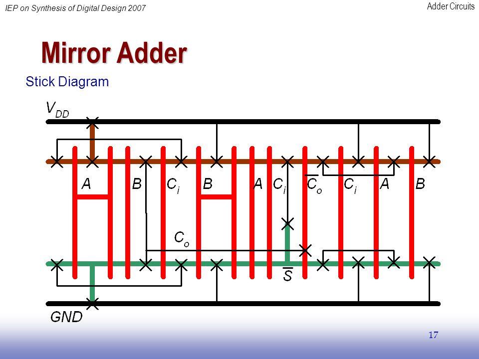 Adder Circuits IEP on Synthesis of Digital Design 2007 17 Mirror Adder Stick Diagram