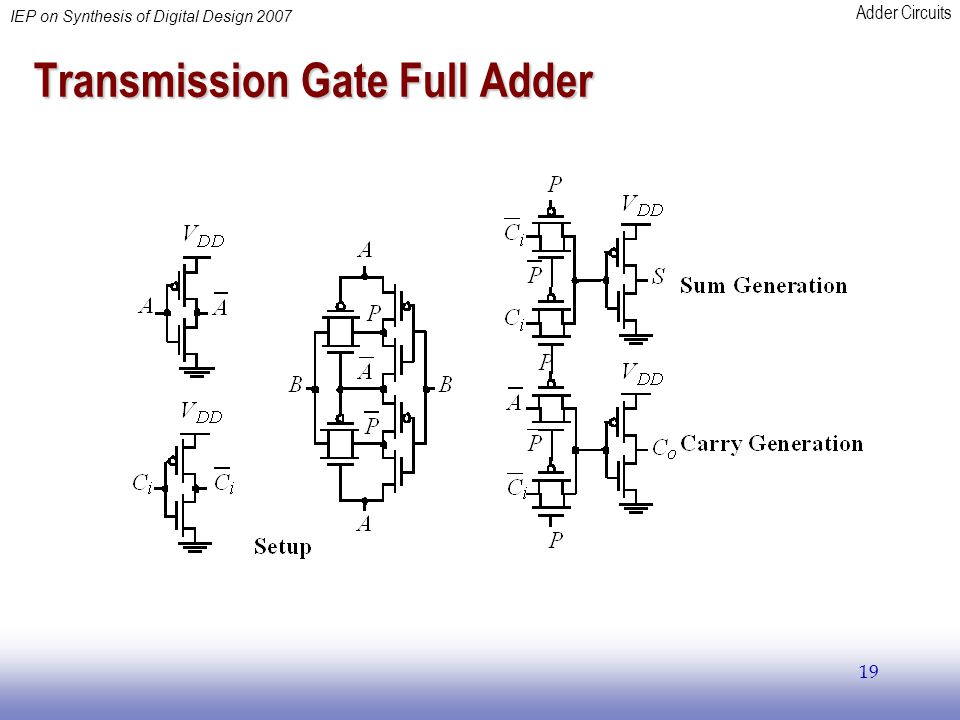 Adder Circuits IEP on Synthesis of Digital Design 2007 19 Transmission Gate Full Adder