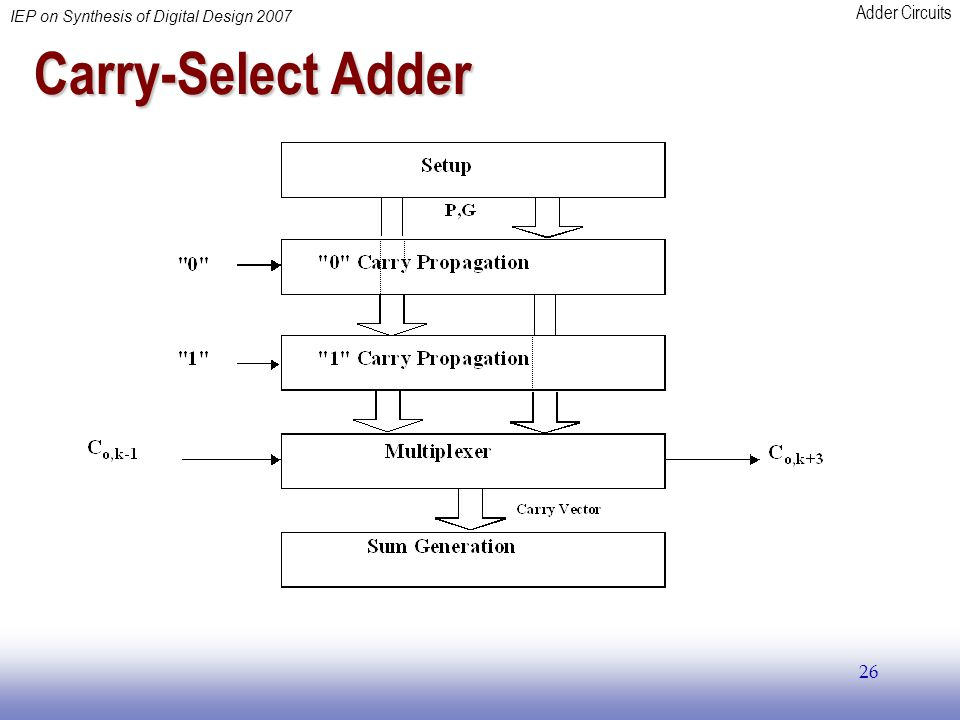 Adder Circuits IEP on Synthesis of Digital Design 2007 26 Carry-Select Adder