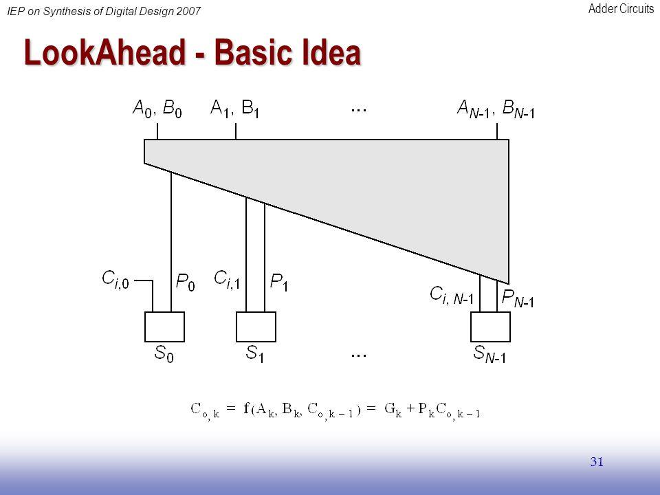 Adder Circuits IEP on Synthesis of Digital Design 2007 31 LookAhead - Basic Idea