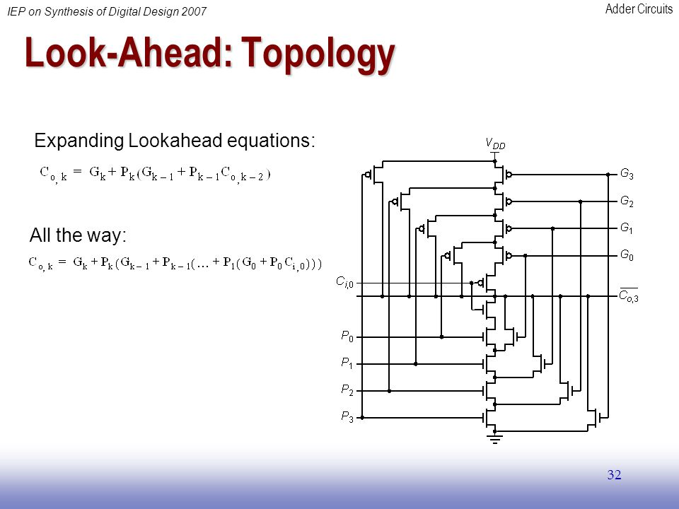 Adder Circuits IEP on Synthesis of Digital Design 2007 32 Look-Ahead: Topology Expanding Lookahead equations: All the way: