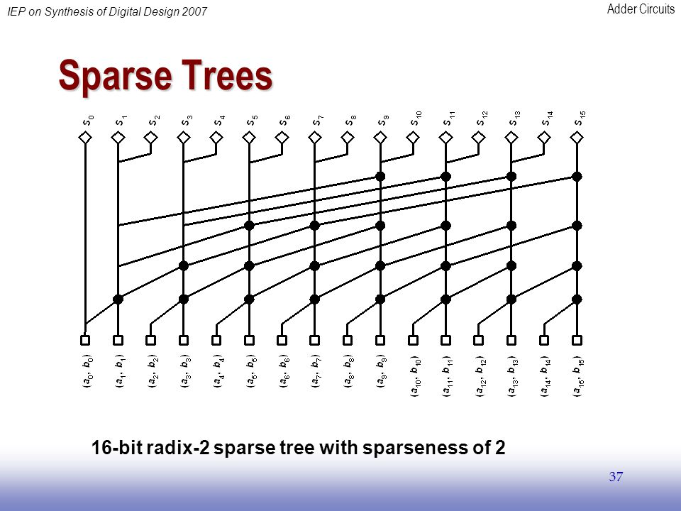Adder Circuits IEP on Synthesis of Digital Design 2007 37 Sparse Trees 16-bit radix-2 sparse tree with sparseness of 2