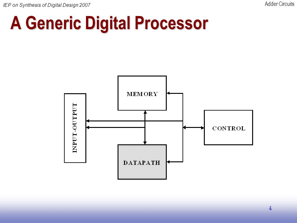 Adder Circuits IEP on Synthesis of Digital Design 2007 4 A Generic Digital Processor