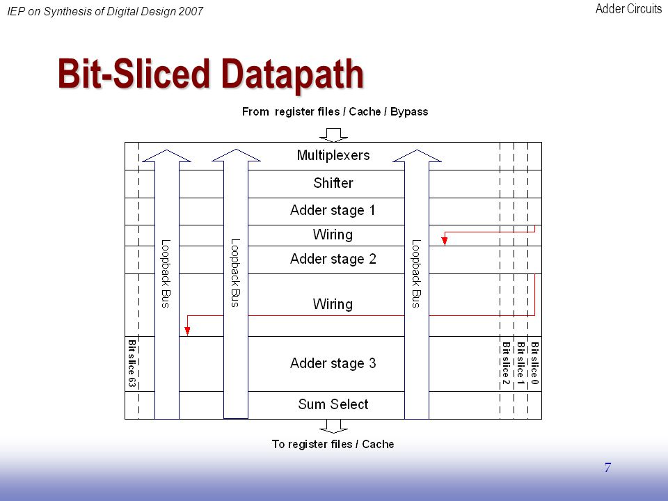 Adder Circuits IEP on Synthesis of Digital Design 2007 7 Bit-Sliced Datapath
