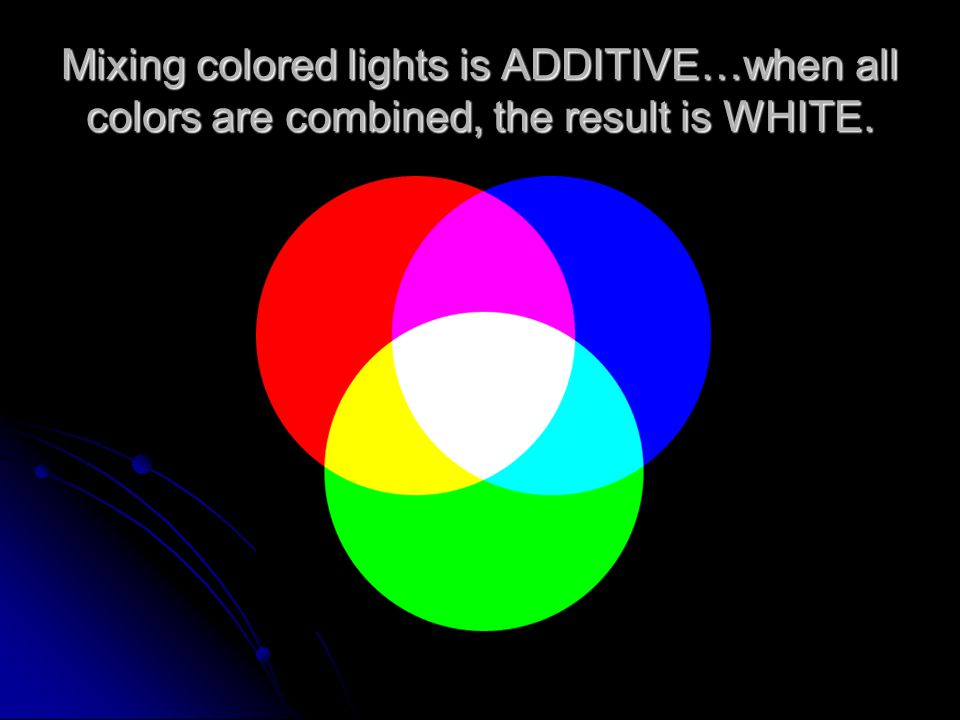 Mixing colored lights is ADDITIVE…when all colors are combined, the result is WHITE.