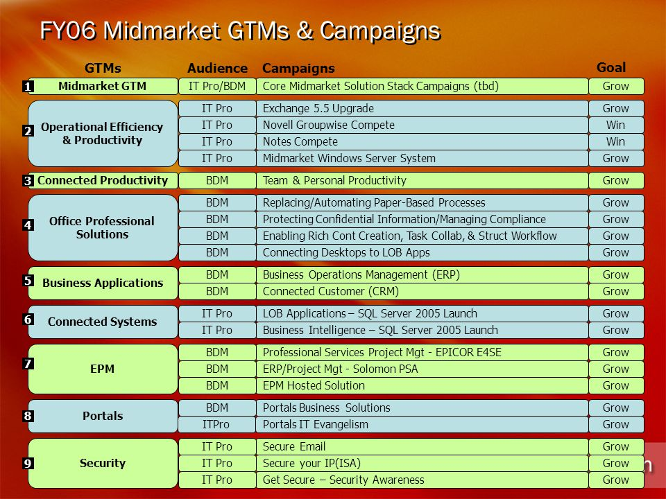 FY06 Midmarket GTMs & Campaigns Core Midmarket Solution Stack Campaigns (tbd) Exchange 5.5 Upgrade Novell Groupwise Compete Notes Compete Midmarket Windows Server System Protecting Confidential Information/Managing Compliance Enabling Rich Cont Creation, Task Collab, & Struct Workflow Connecting Desktops to LOB Apps Business Operations Management (ERP) Connected Customer (CRM) LOB Applications – SQL Server 2005 Launch Business Intelligence – SQL Server 2005 Launch Professional Services Project Mgt - EPICOR E4SE ERP/Project Mgt - Solomon PSA EPM Hosted Solution Portals Business Solutions Secure Email Secure your IP(ISA) Get Secure – Security Awareness Midmarket GTM Operational Efficiency & Productivity Business Applications Connected Systems EPM Portals Security Team & Personal Productivity Replacing/Automating Paper-Based Processes Connected Productivity Office Professional Solutions IT Pro/BDM IT Pro BDM IT Pro BDM IT Pro BDM GTMsCampaignsAudience 2 1 6 4 7 3 5 8 9 ITProPortals IT Evangelism Goal Grow Win Grow