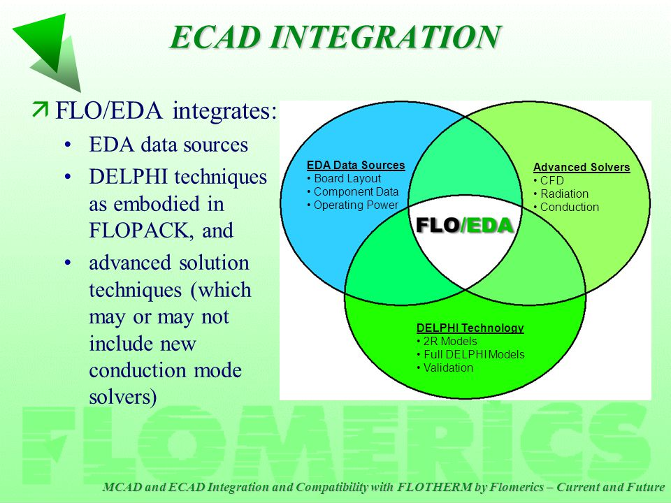 MCAD and ECAD Integration and Compatibility with FLOTHERM by Flomerics – Current and Future ECAD INTEGRATION äFLO/EDA integrates: EDA data sources DELPHI techniques as embodied in FLOPACK, and advanced solution techniques (which may or may not include new conduction mode solvers) EDA Data Sources Board Layout Component Data Operating Power Advanced Solvers CFD Radiation Conduction DELPHI Technology 2R Models Full DELPHI Models Validation