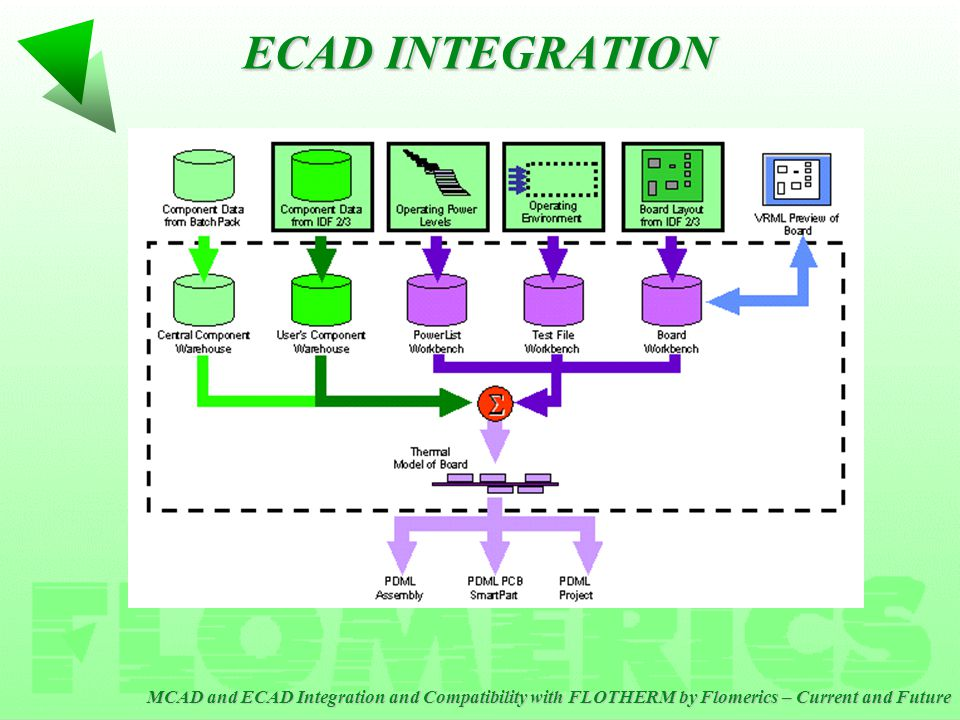 MCAD and ECAD Integration and Compatibility with FLOTHERM by Flomerics – Current and Future ECAD INTEGRATION