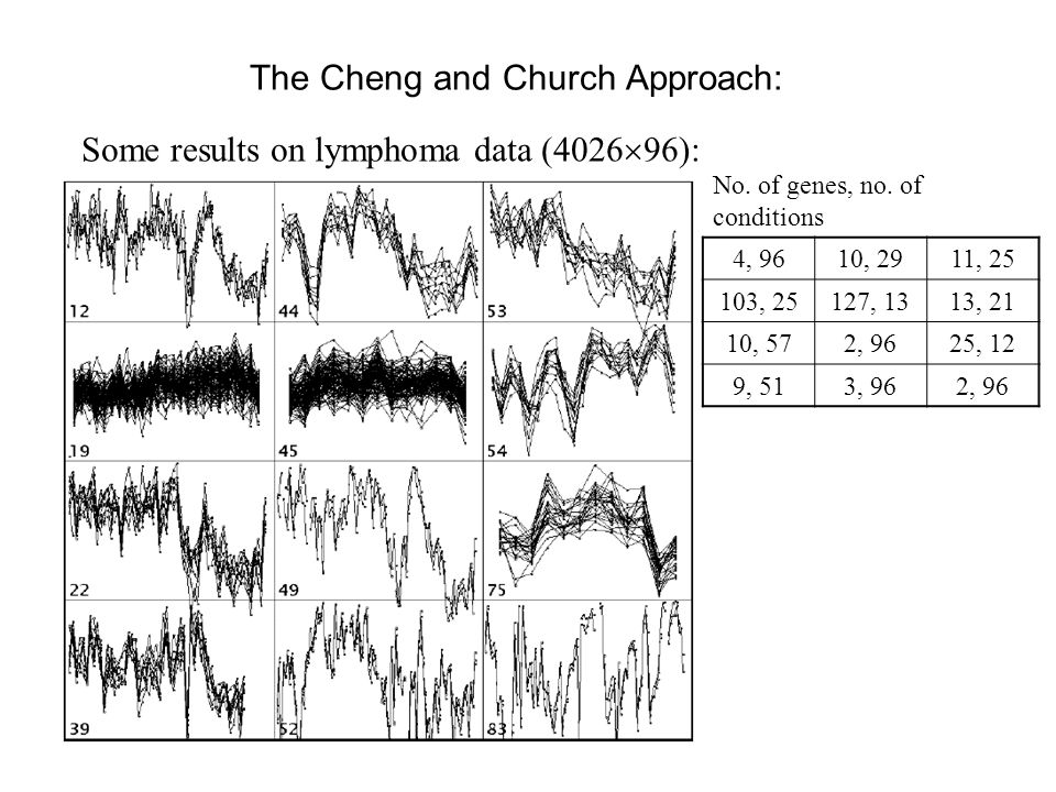 The Cheng and Church Approach: No. of genes, no.