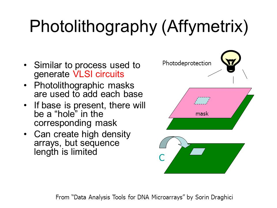 Photolithography (Affymetrix) Similar to process used to generate VLSI circuits Photolithographic masks are used to add each base If base is present, there will be a hole in the corresponding mask Can create high density arrays, but sequence length is limited From Data Analysis Tools for DNA Microarrays by Sorin Draghici Photodeprotection mask C