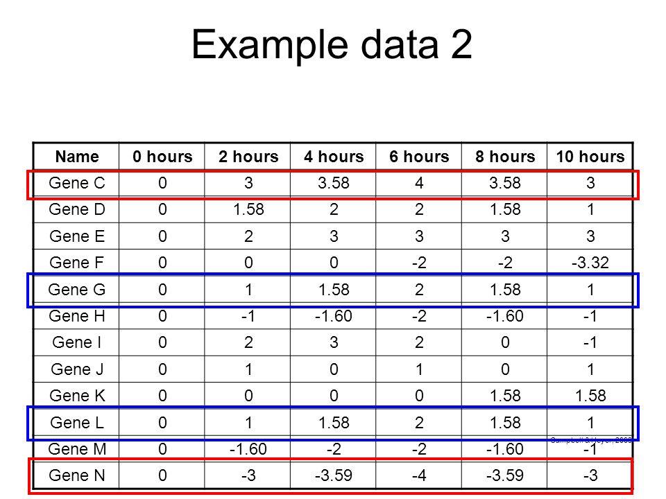 Example data 2 Name0 hours2 hours4 hours6 hours8 hours10 hours Gene C033.584 3 Gene D01.5822 1 Gene E023333 Gene F000-2 -3.32 Gene G011.582 1 Gene H0-1.60-2-1.60 Gene I02320 Gene J010101 Gene K00001.58 Gene L011.582 1 Gene M0-1.60-2 -1.60 Gene N0-3-3.59-4-3.59-3 Campbell & Heyer, 2003