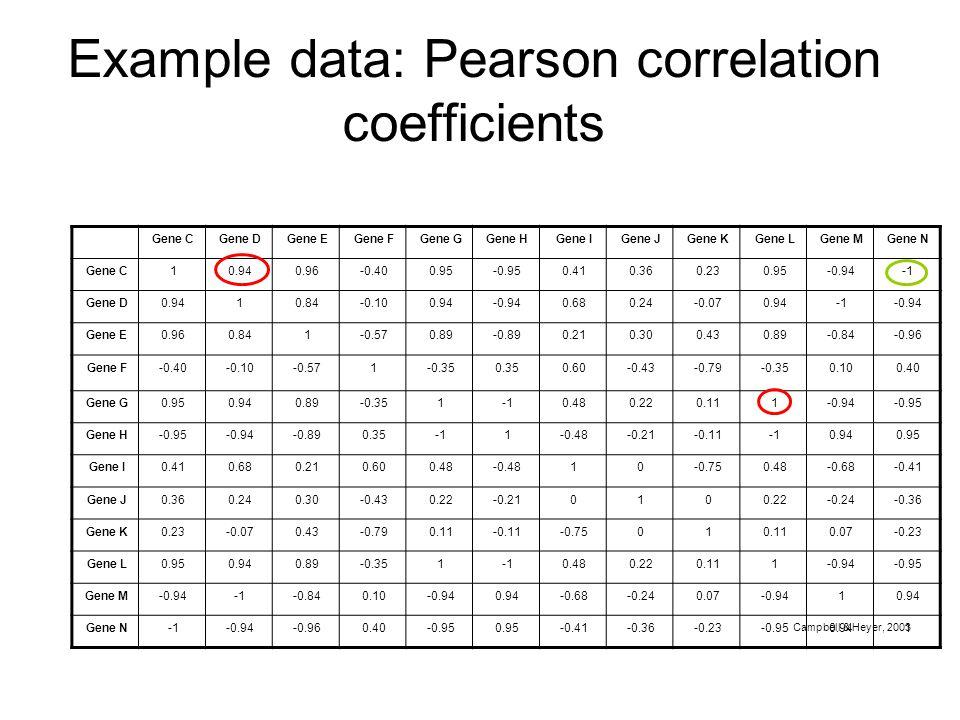 Example data: Pearson correlation coefficients Gene CGene DGene EGene FGene GGene HGene IGene JGene KGene LGene MGene N Gene C10.940.96-0.400.95-0.950.410.360.230.95-0.94 Gene D0.9410.84-0.100.94-0.940.680.24-0.070.94-0.94 Gene E0.960.841-0.570.89-0.890.210.300.430.89-0.84-0.96 Gene F-0.40-0.10-0.571-0.350.350.60-0.43-0.79-0.350.100.40 Gene G0.950.940.89-0.3510.480.220.111-0.94-0.95 Gene H-0.95-0.94-0.890.351-0.48-0.21-0.110.940.95 Gene I0.410.680.210.600.48-0.4810-0.750.48-0.68-0.41 Gene J0.360.240.30-0.430.22-0.210100.22-0.24-0.36 Gene K0.23-0.070.43-0.790.11-0.11-0.75010.110.07-0.23 Gene L0.950.940.89-0.3510.480.220.111-0.94-0.95 Gene M-0.94-0.840.10-0.940.94-0.68-0.240.07-0.9410.94 Gene N-0.94-0.960.40-0.950.95-0.41-0.36-0.23-0.950.941 Campbell & Heyer, 2003